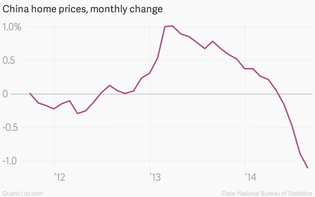 China-home-prices-monthly-change-China-city-home-price_chartbuilder