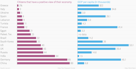 Citizens-that-have-a-positive-view-of-their-economy_chartbuilder (1)