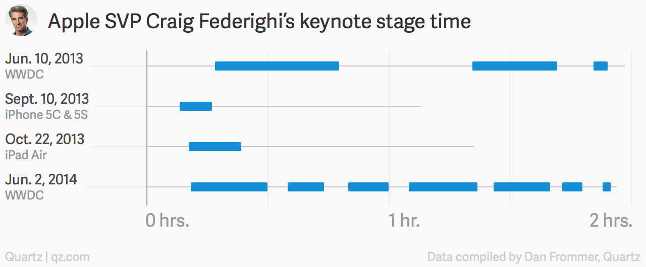 Craig Federighi Apple keynote chart
