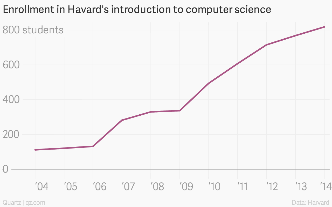 Intro to computer science is now the most popular course