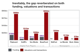 Funding valuations and transactions