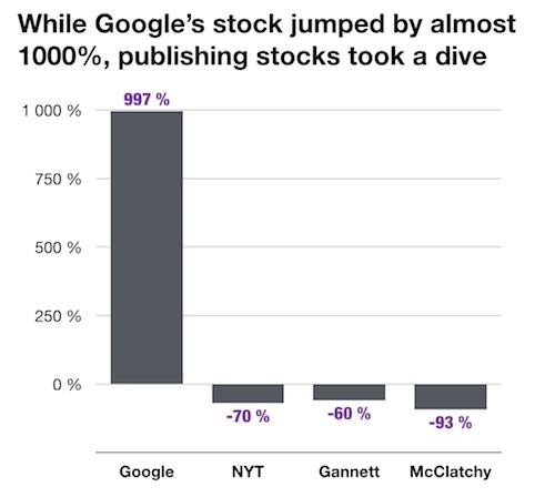 Google's stocks vs publishing's stocks.