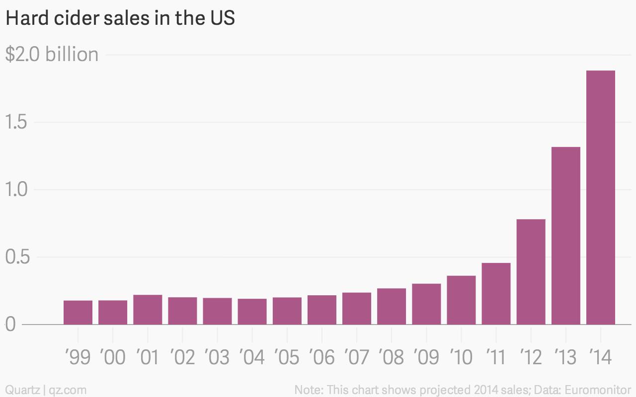 Hard-cider-sales-in-the-US-Sales_chartbuilder