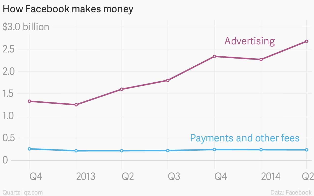 How Facebook makes money chart