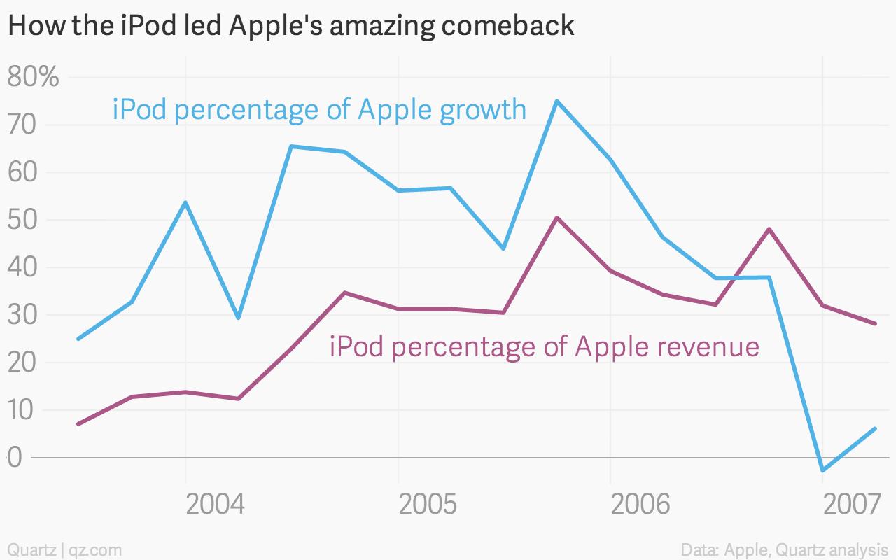 iPod growth chart