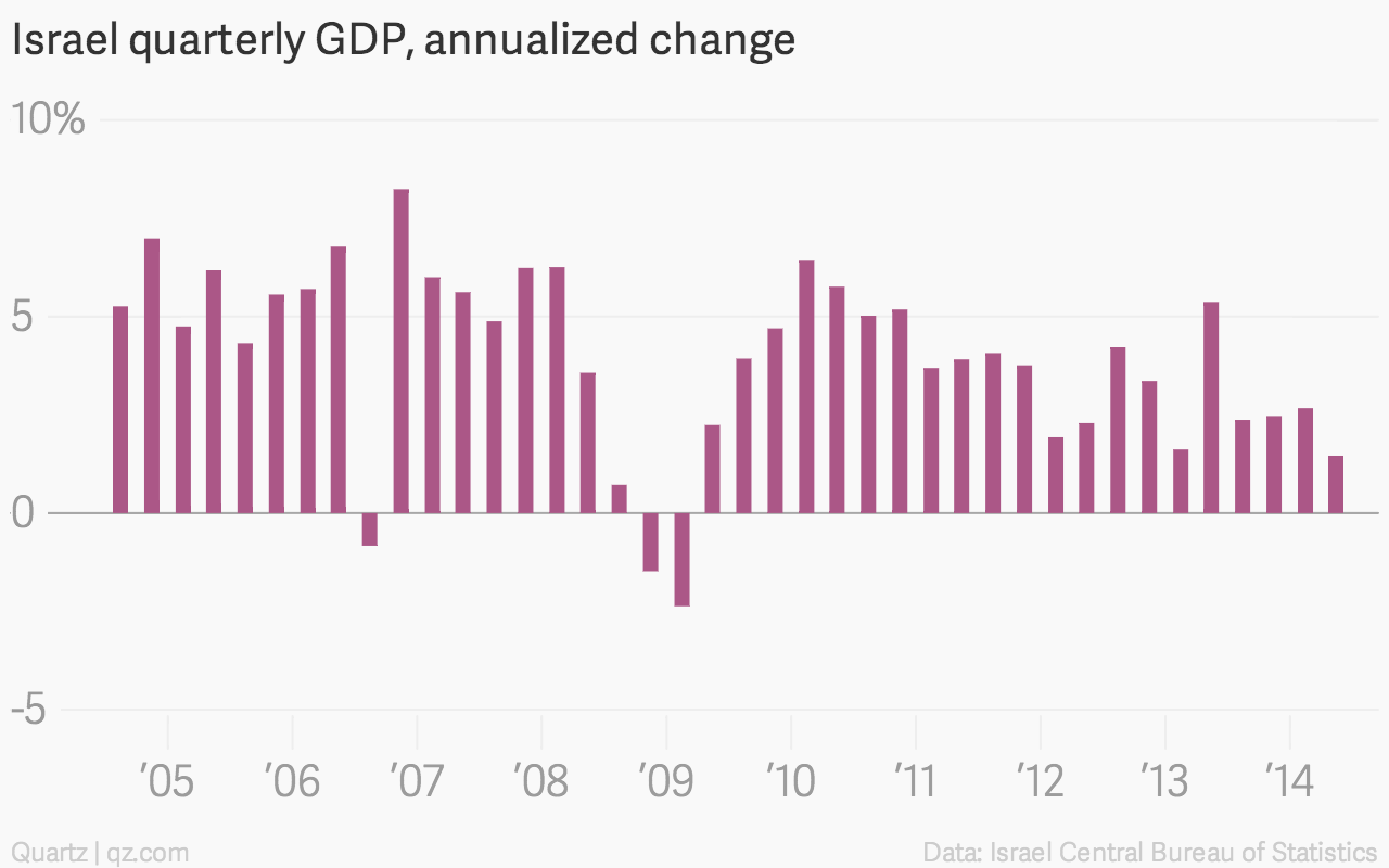Israel-quarterly-GDP-annualized-change-Israel-quarterly-GDP-annualized-change_chartbuilder