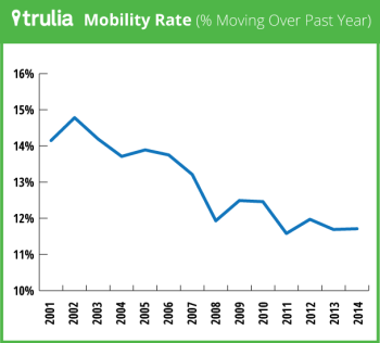 Mobility rate graph