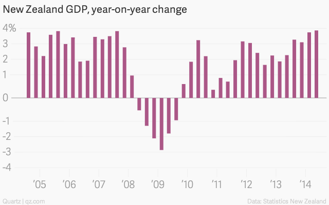 New-Zealand-GDP-year-on-year-change-New-Zealand-GDP-year-on-year-change_chartbuilder (1)