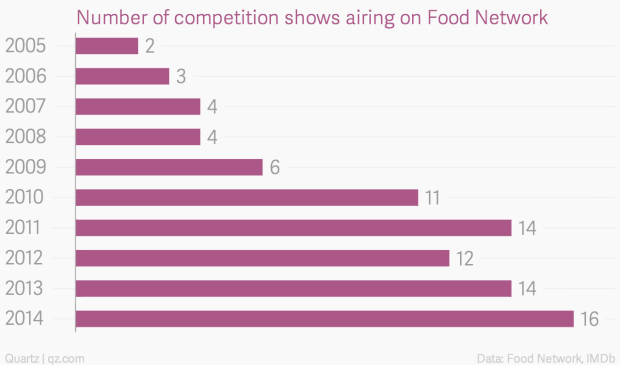 How The Food Network Became Less About Food And More About Winning