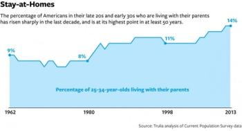 Graph showing what percent of 24-35 year olds are living with their parents
