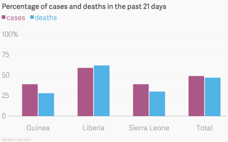 The latest WHO update shows the Ebola epidemic is growing