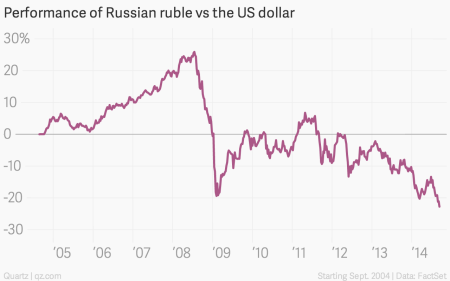 To support its stagnating economy, Russia will let the