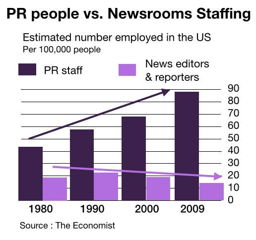 Graph of PR Staff vs Newsroom staff in newsrooms