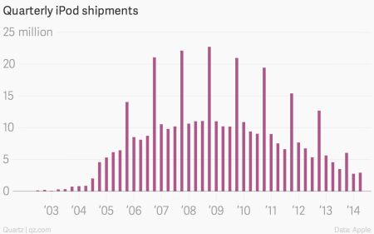 iPod quarterly shipments
