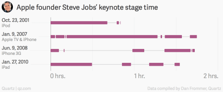 Steve Jobs Apple keynote chart