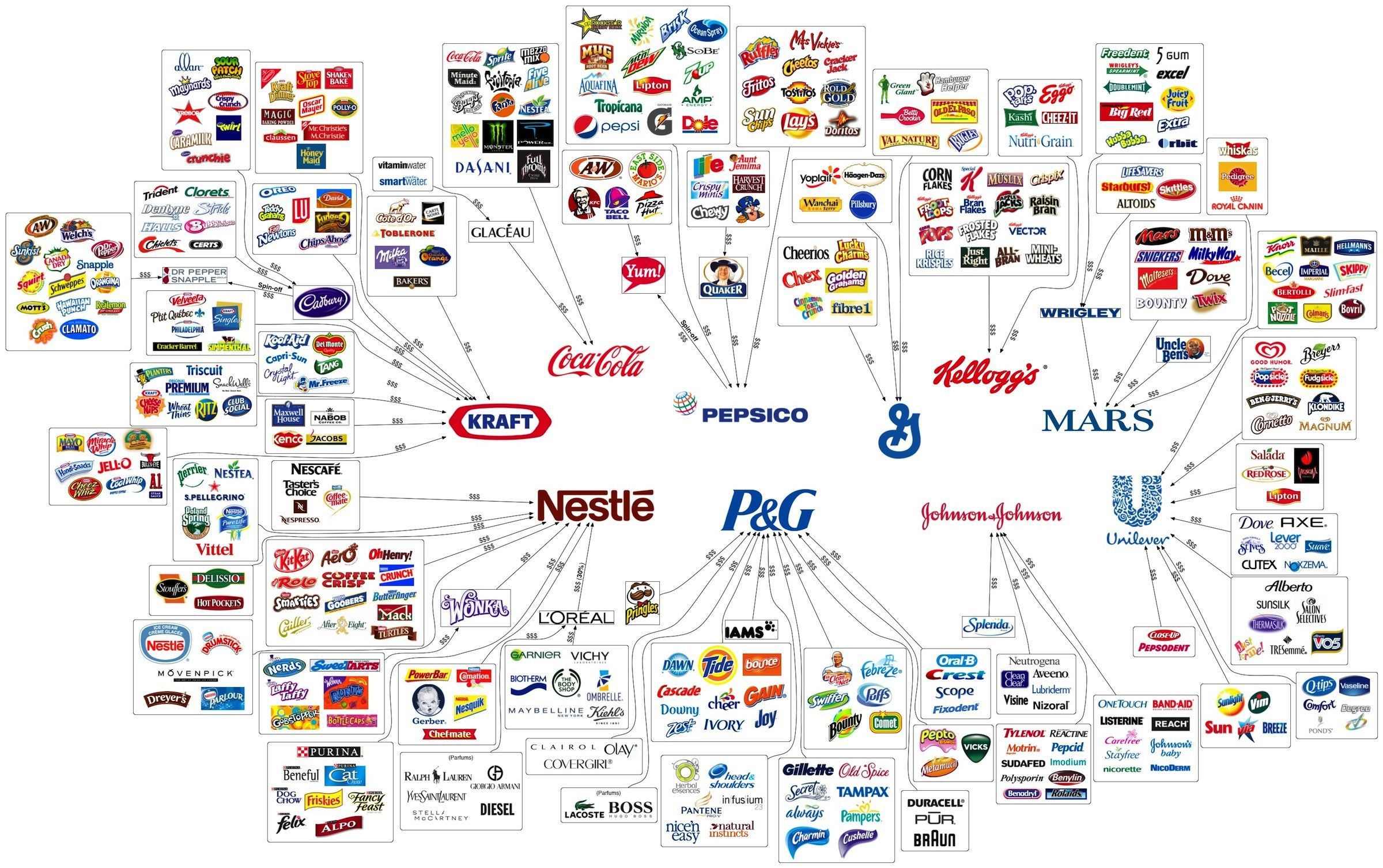ten major companies that own a lot