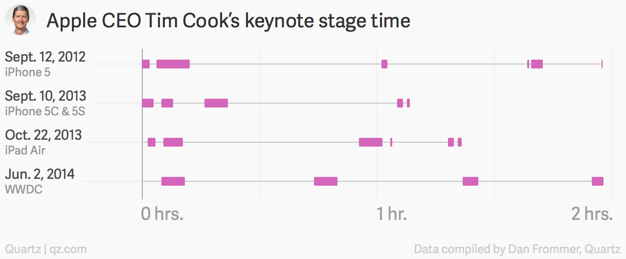 Tim Cook Apple keynote time chart
