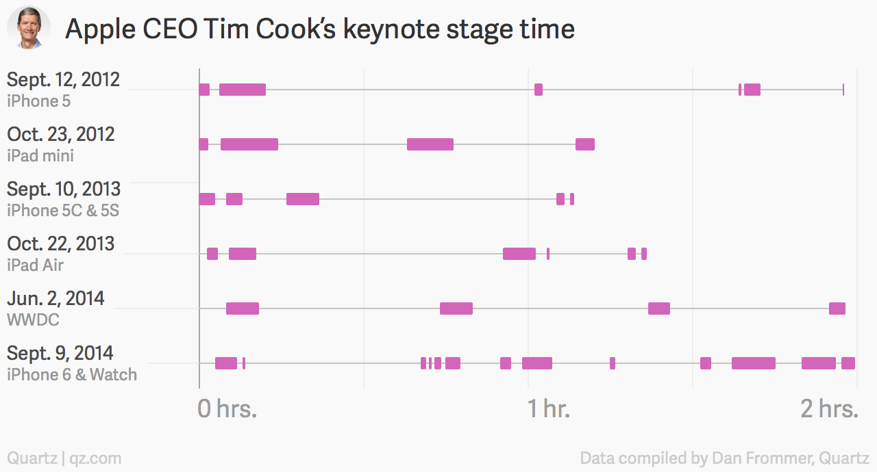 Tim Cook keynote time chart