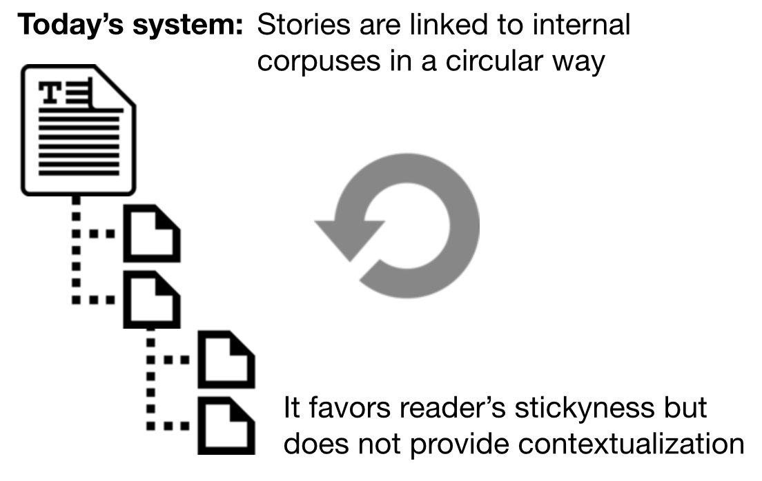 Today's system of internal linking