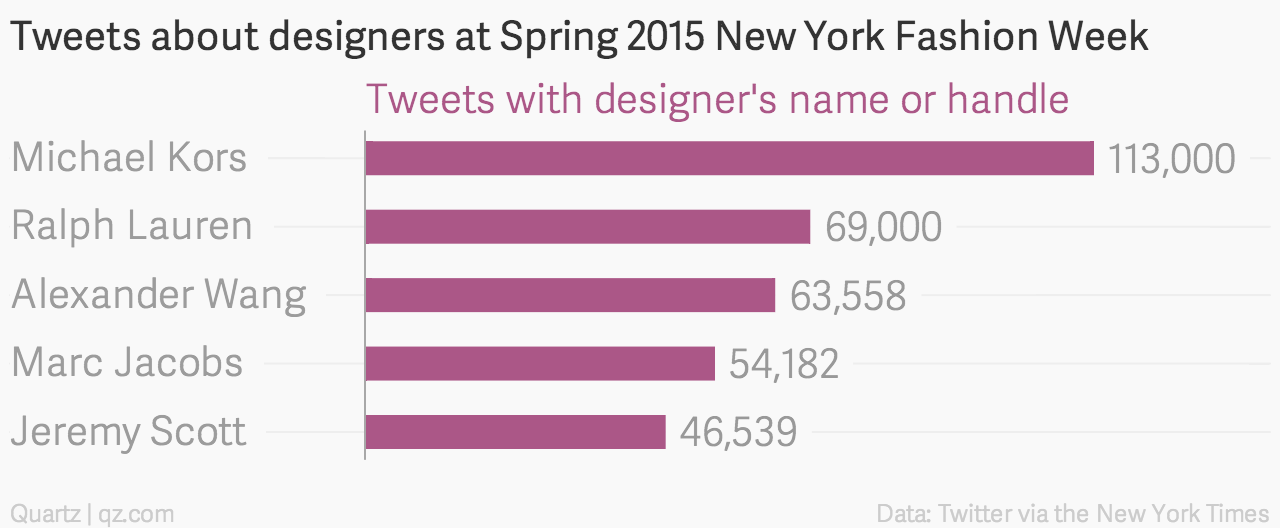 Tweets about designers at New York Fashion Week