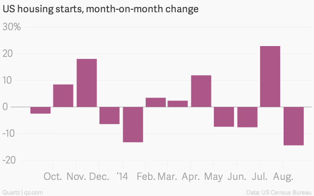 US-housing-starts-month-on-month-change-US-housing-starts-month-on-month-change_chartbuilder