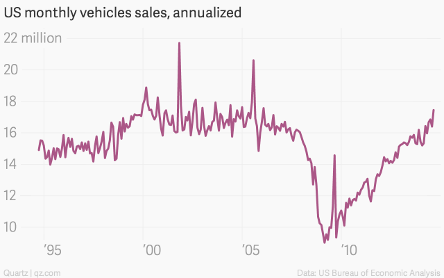 US-monthly-vehicles-sales-annualized-US-total-vehicles-sales-in-millions_chartbuilder (1)
