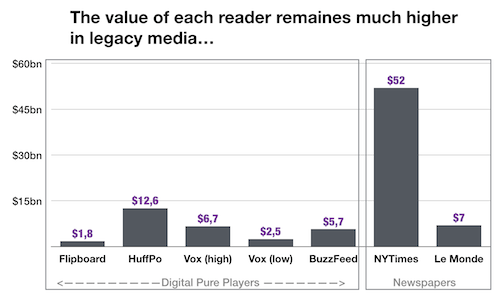 value of different publishers