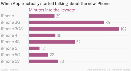 The hidden structure of the Apple keynote — Quartz