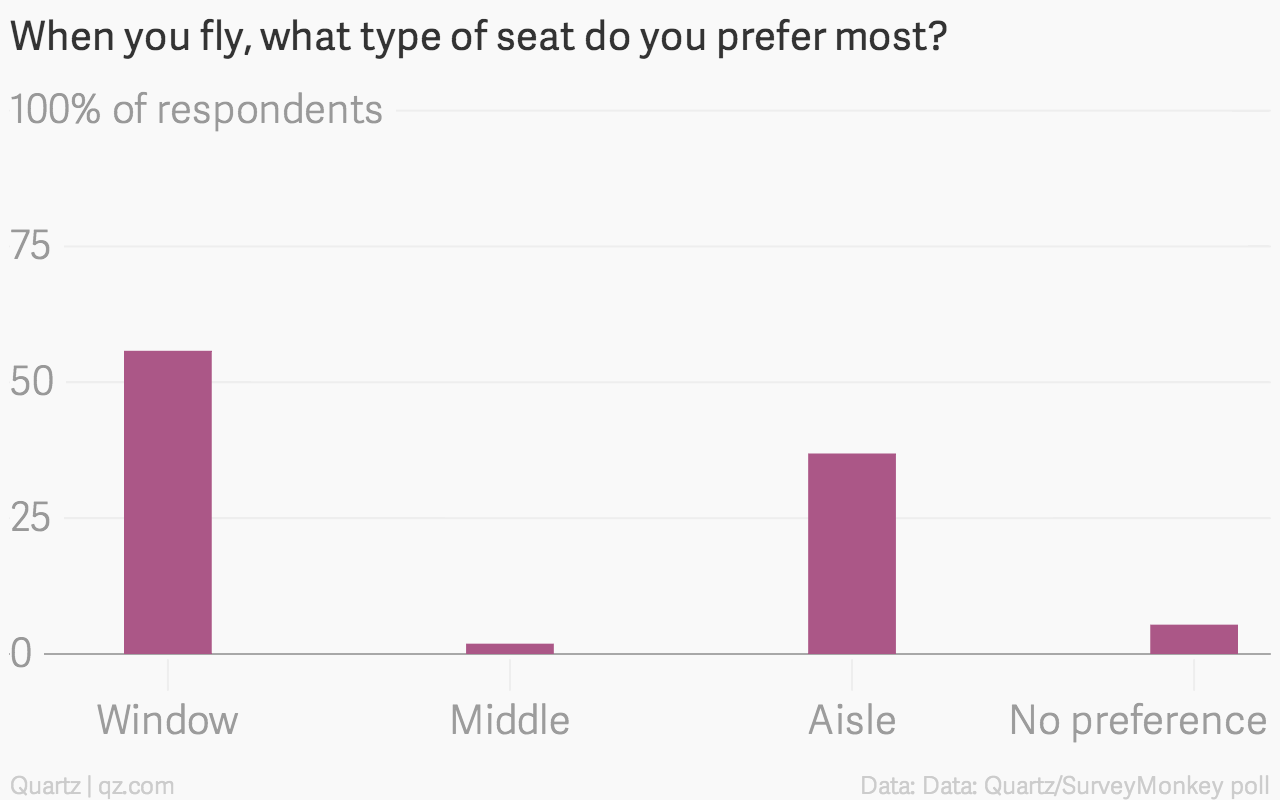The more people fly, the more they prefer the aisle seat — Quartz