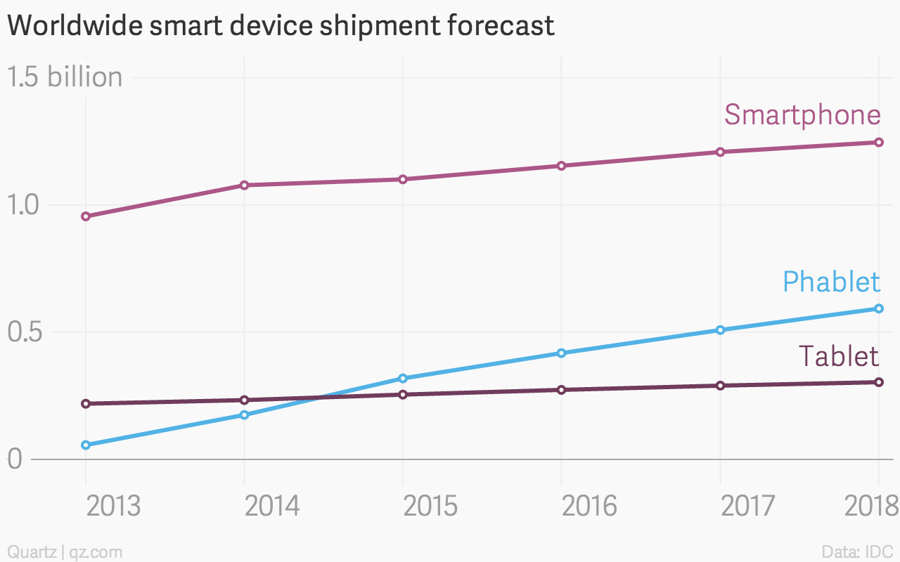 Worldwide smart device phablet smartphone tablet sales chart IDC
