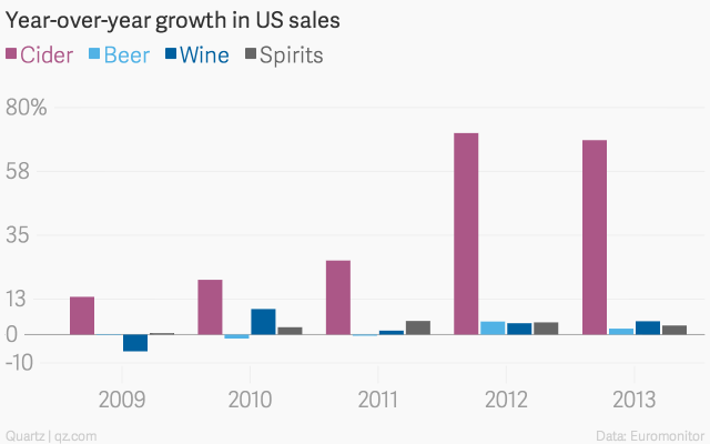 Year-over-year-growth-in-US-sales-Cider-Beer-Wine-Spirits_chartbuilder