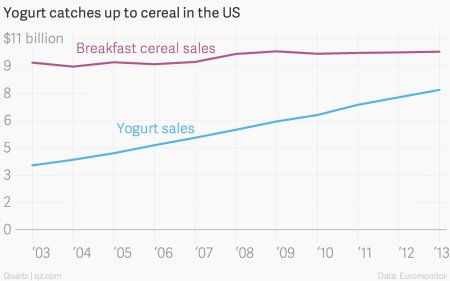 yogurt catches up to cereal