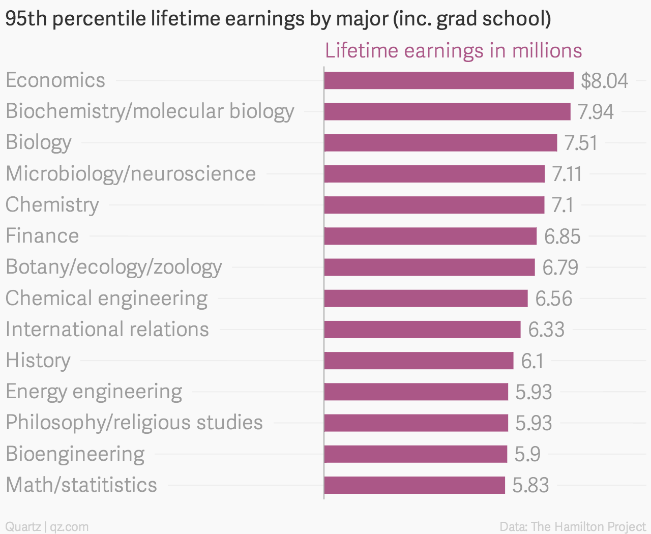The best US college majors for getting very rich — Quartz