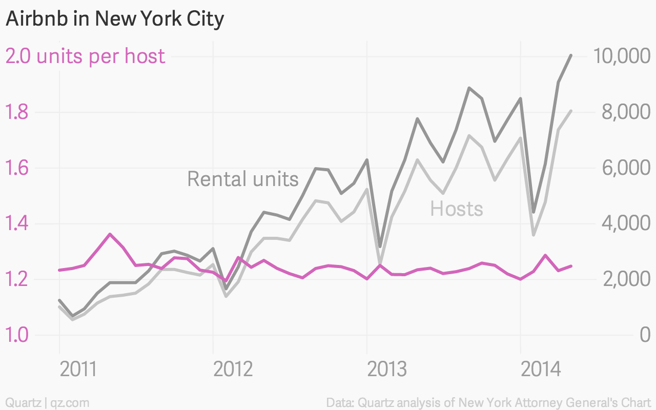 3 things we learned from Airbnb's proprietary data — Quartz