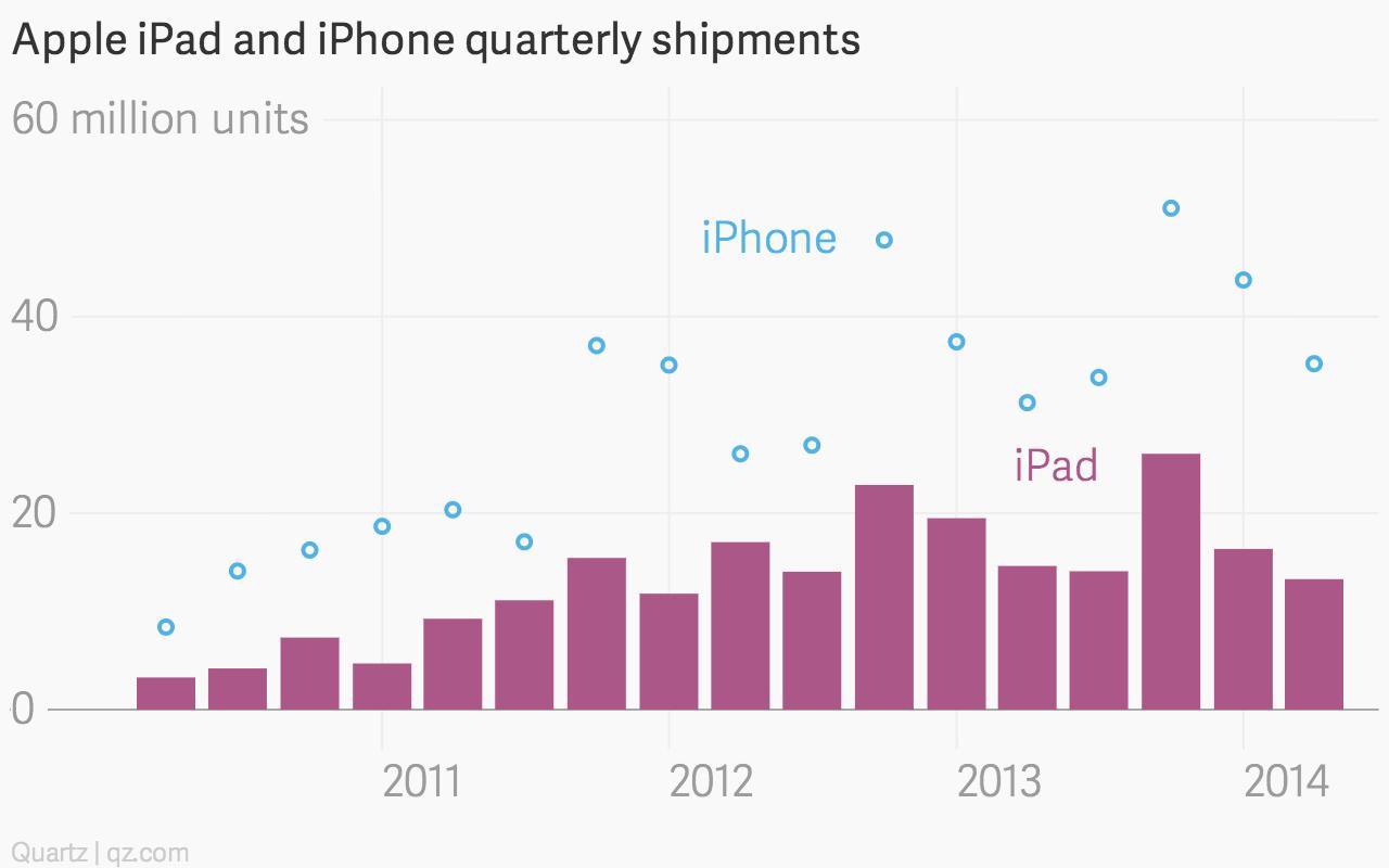 Apple iPad and iPhone shipments chart