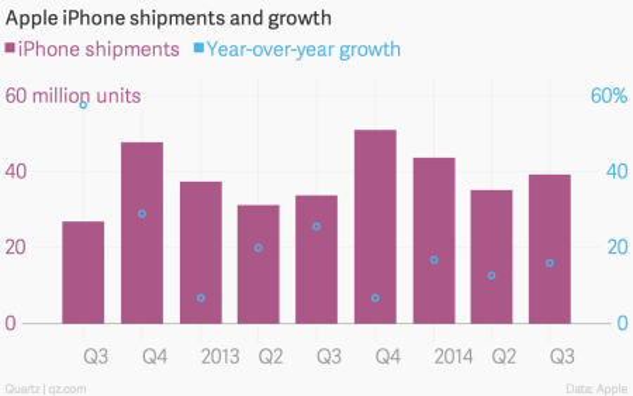 Apple iPhone shipments chart