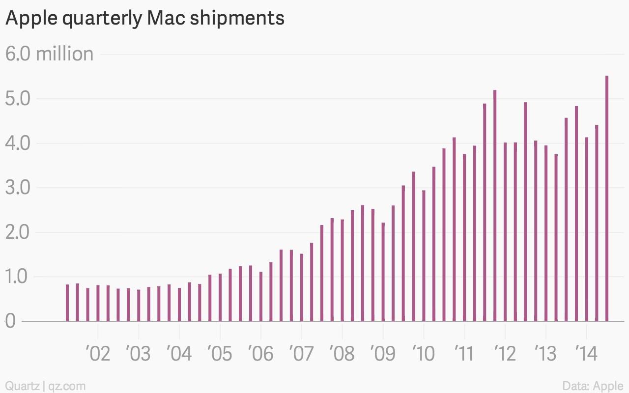 Apple Mac shipments sales chart