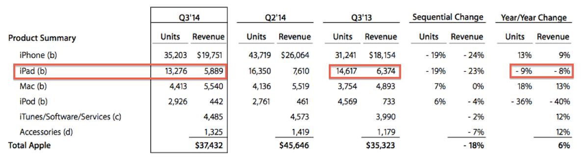 Apple product unit sales
