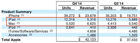 Apple unit volume table