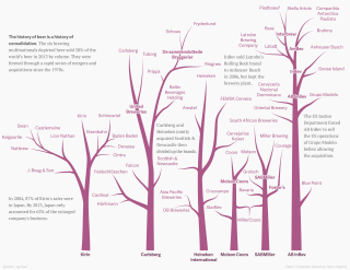 The family trees of the six companies that make 50% of the world's beer