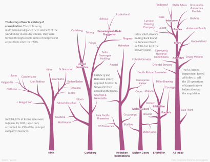 the family trees of the six companies that make 50 of the world s