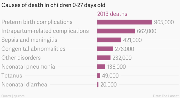 Here are the diseases that kill children around the world ...