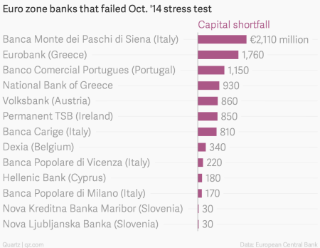 Europe stress-tested its banks again—for real this time