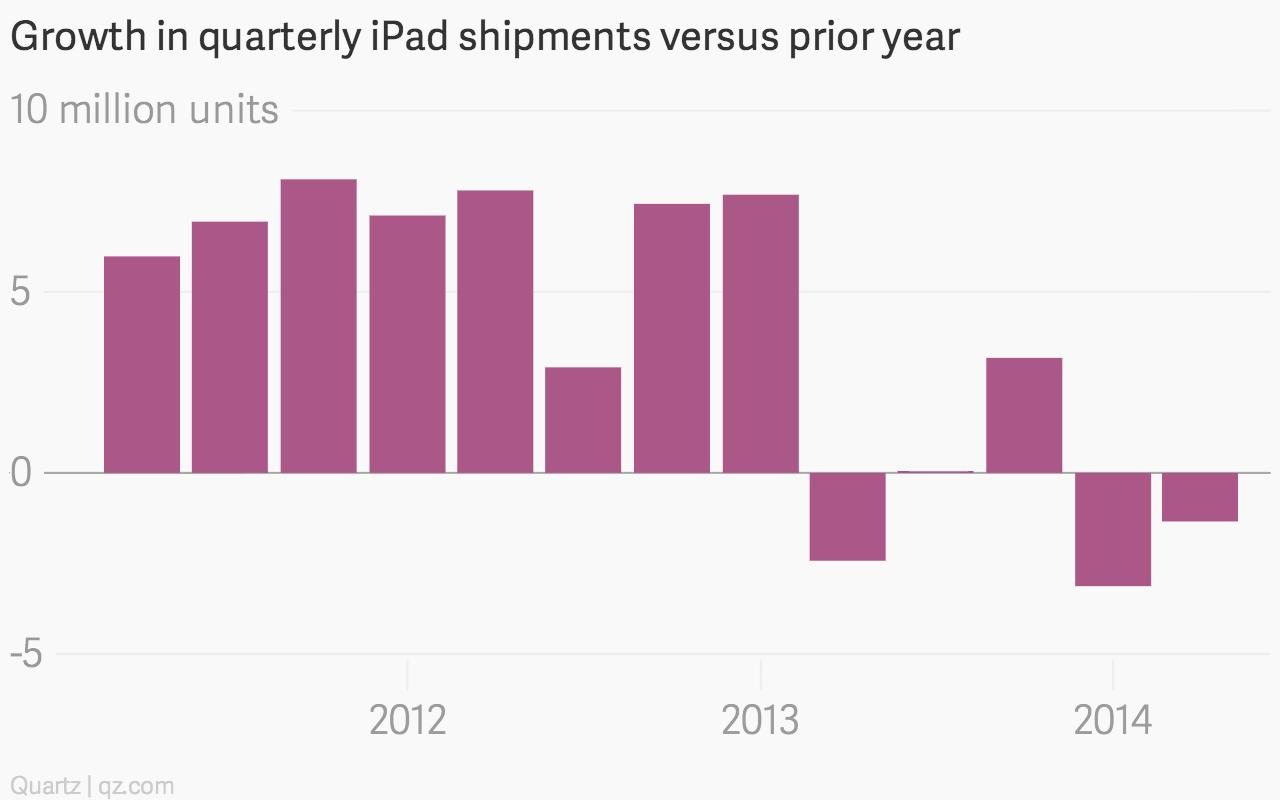 iPad sales growth chart
