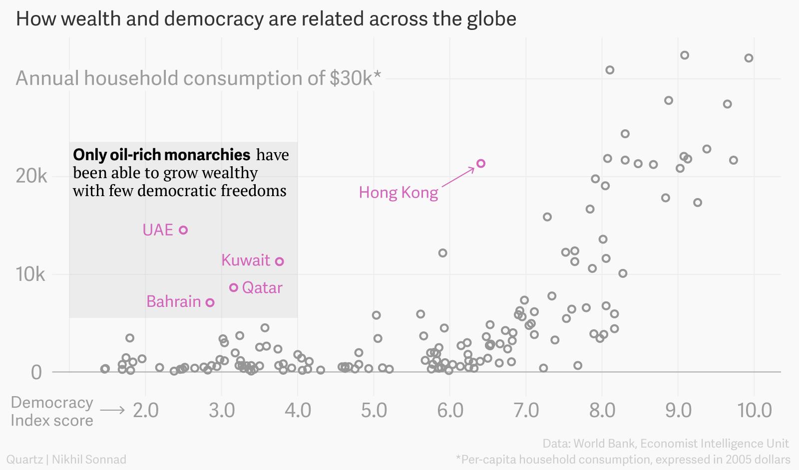 Consumption vs democracy chart
