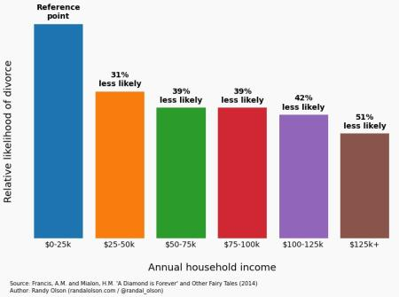 Household income vs divorce rate