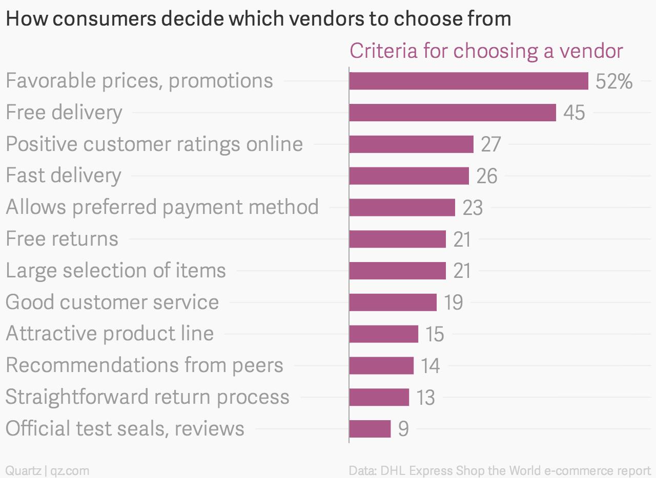 How-consumers-decide-which-vendors-to-choose-from-Criteria-for-choosing-a-vendor_chartbuilder