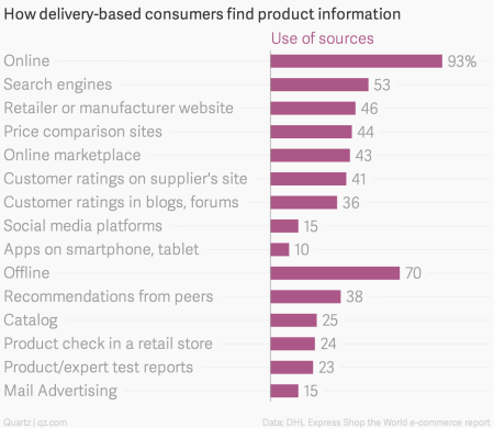 How-delivery-based-consumers-find-product-information-Use-of-sources_chartbuilder
