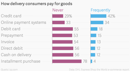 How-delivery-consumers-pay-for-goods-Never-Frequently_chartbuilder