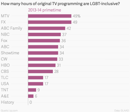 Why ABC Family is a leader in LGBT inclusion on television
